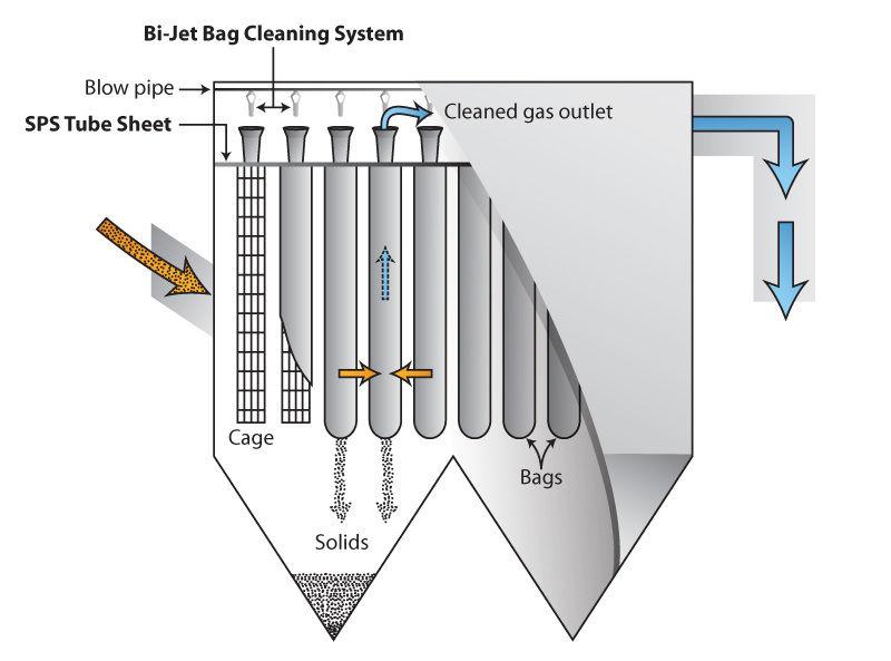 Flue Gas Clean Up Rural Energy