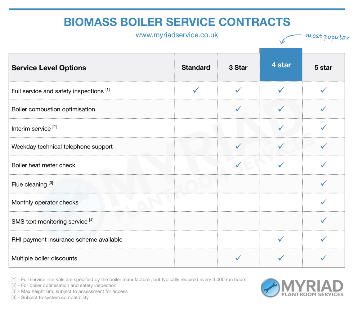 Ariterm biomass boiler service contracts