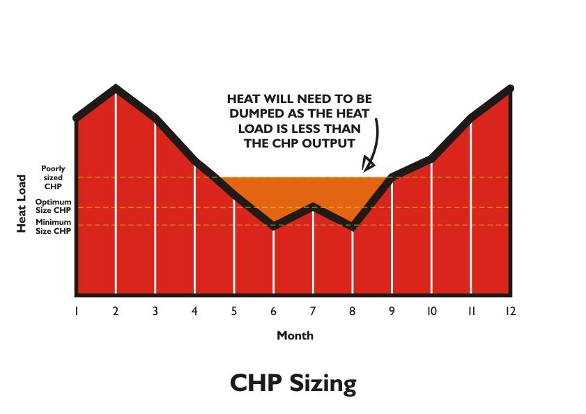 CHP Sizing.jpg