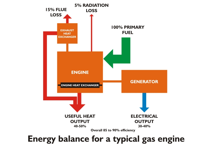 Energy balance for a typical gas engine.jpg