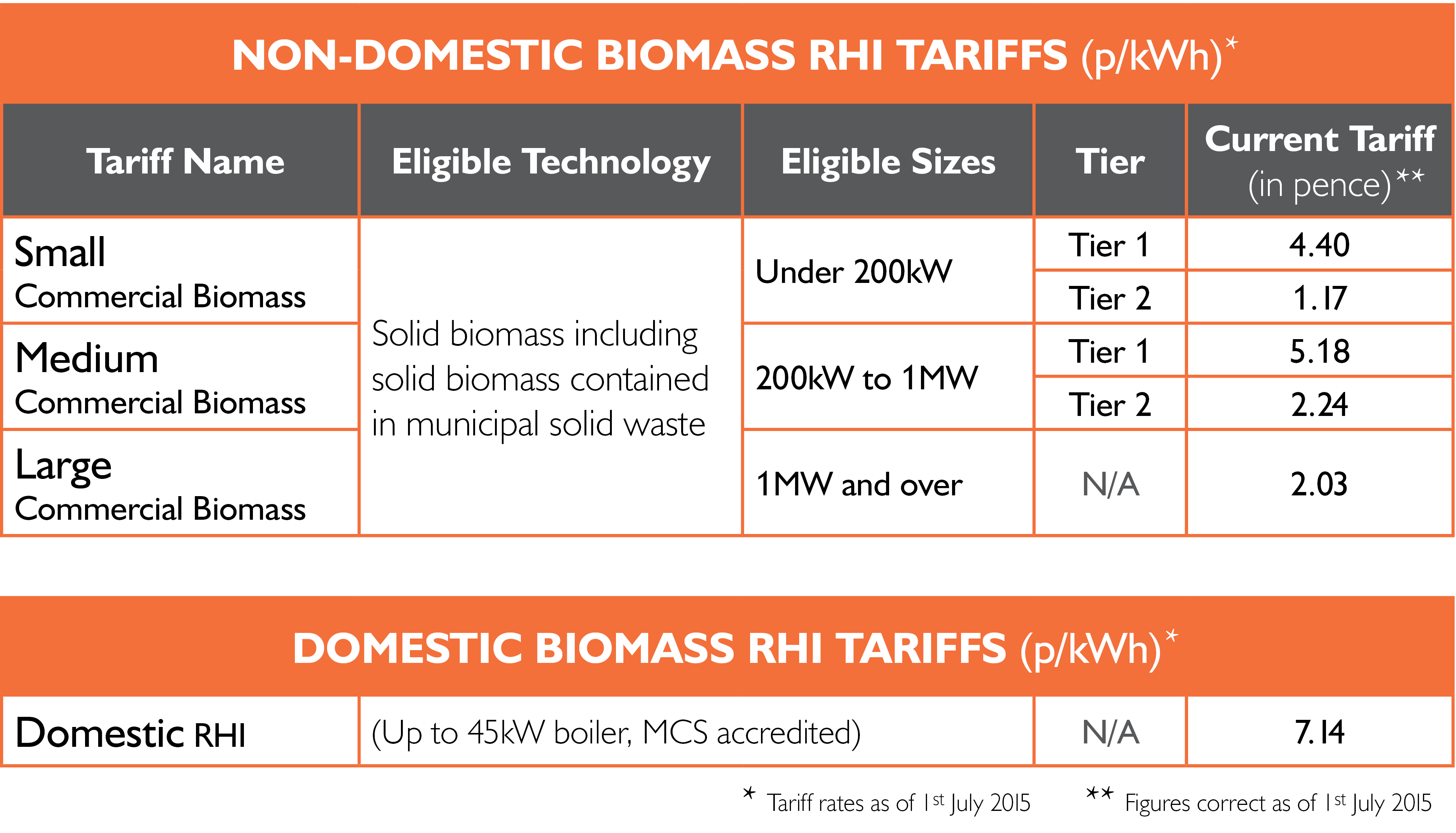 RHI updates biomass table 201507 July.jpg