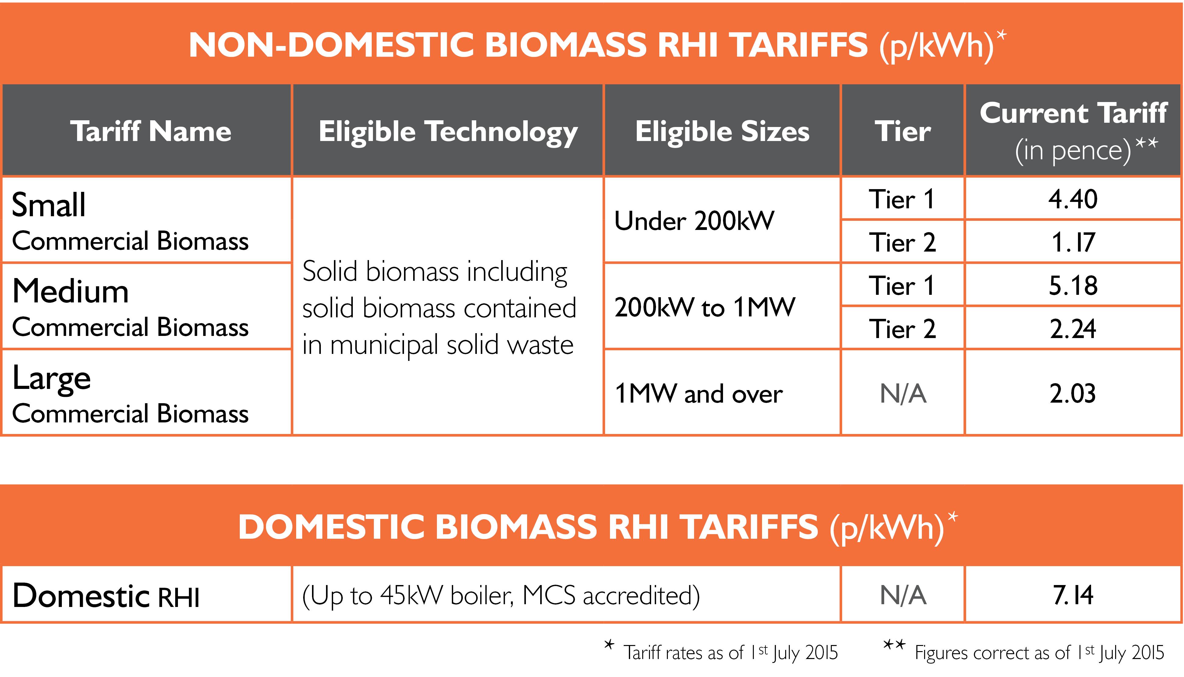 RHI updates biomass table 201507 July.jpg
