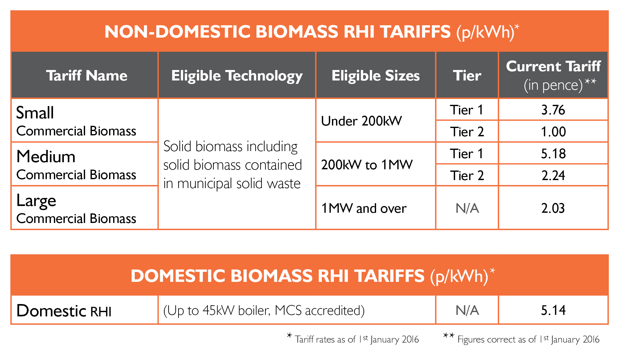 RHI updates biomass table 201601 January 2016.jpg