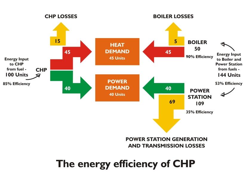 The energy efficiency of CHP.jpg